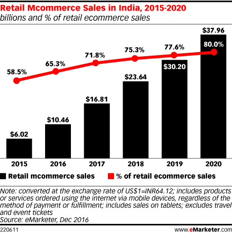 E-commerce in India - Growth and Statistics