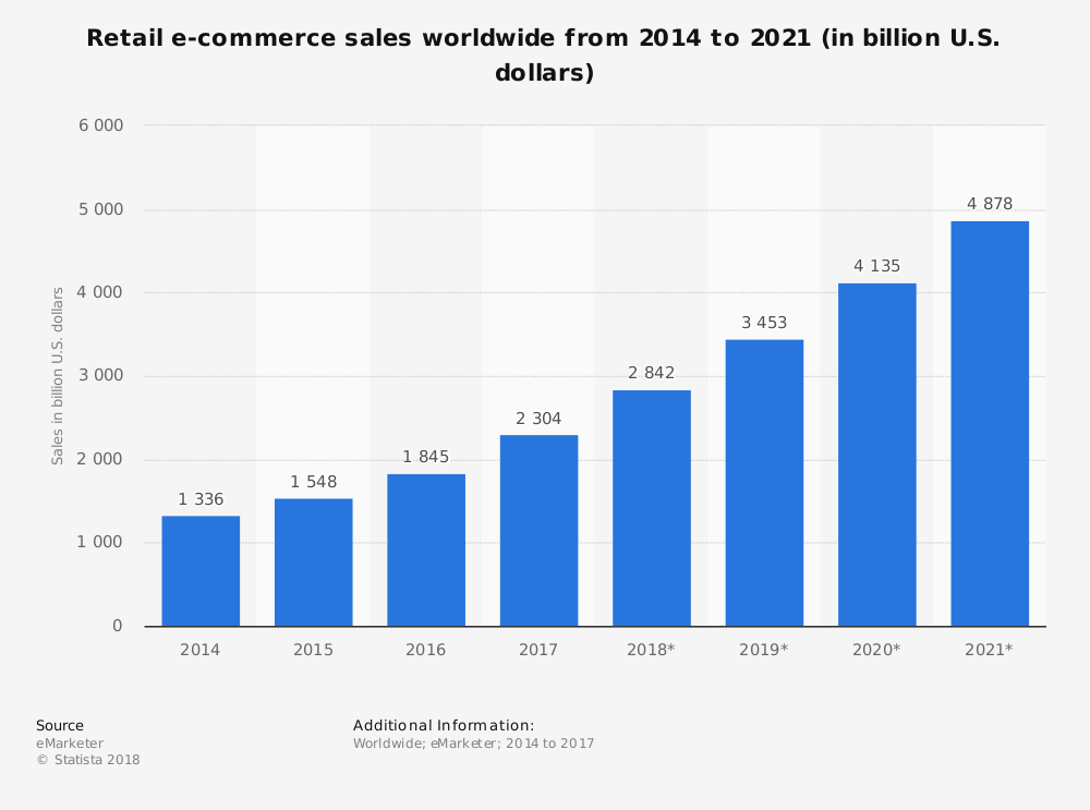 Statista_global-retail-e-commerce-sales-2014-2021
