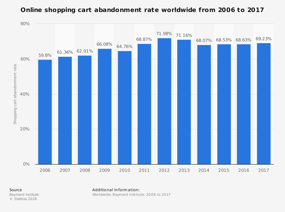 statista_global-online-shopping-cart-abandonment-rate-2006-2017