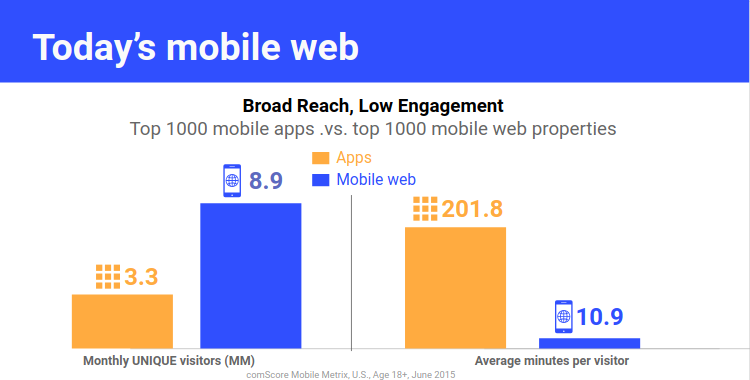 PWA_Mobile_web_low_engagement