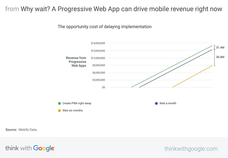 Progreesive_web_app_PWA