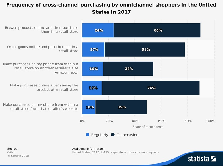 omnichannel_marketing_retailing_statistics